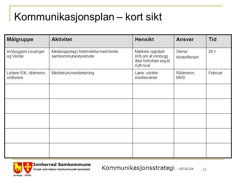 Kommunikasjonsplan – kort sikt