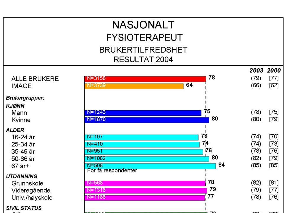 t t NFF avd. Østfold 26. mai 2005