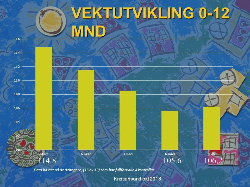 VEKTUTVIKLING 0-12 MND 114.8 105.6 106,2 Kristiansand okt 2013