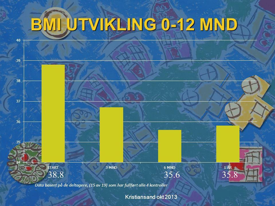 BMI UTVIKLING 0-12 MND 38.8 35.6 35.8 Kristiansand okt 2013