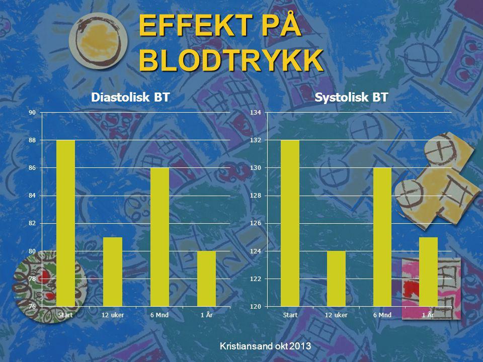 EFFEKT PÅ BLODTRYKK Kristiansand okt 2013