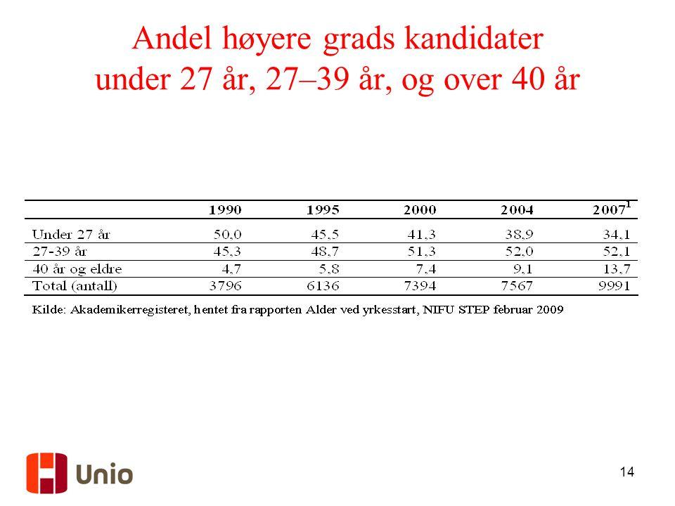Andel høyere grads kandidater under 27 år, 27–39 år, og over 40 år
