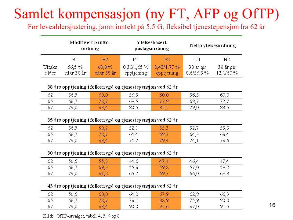 Samlet kompensasjon (ny FT, AFP og OfTP) Før levealdersjustering, jamn inntekt på 5,5 G, fleksibel tjenestepensjon fra 62 år