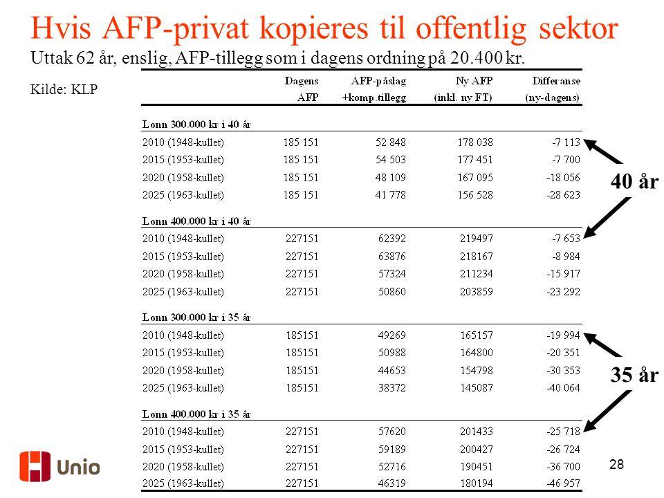 Hvis AFP-privat kopieres til offentlig sektor
