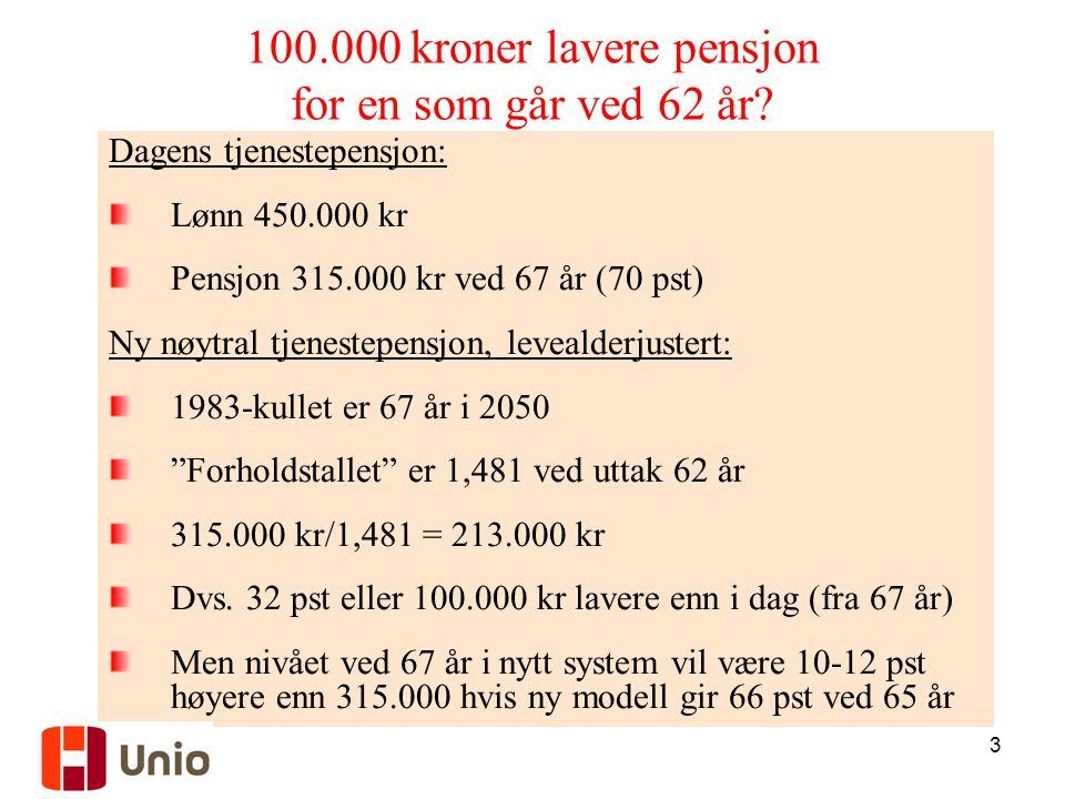 100.000 kroner lavere pensjon for en som går ved 62 år
