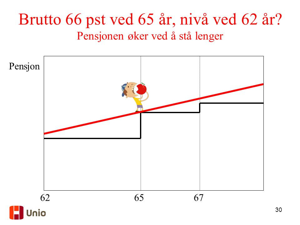 Brutto 66 pst ved 65 år, nivå ved 62 år