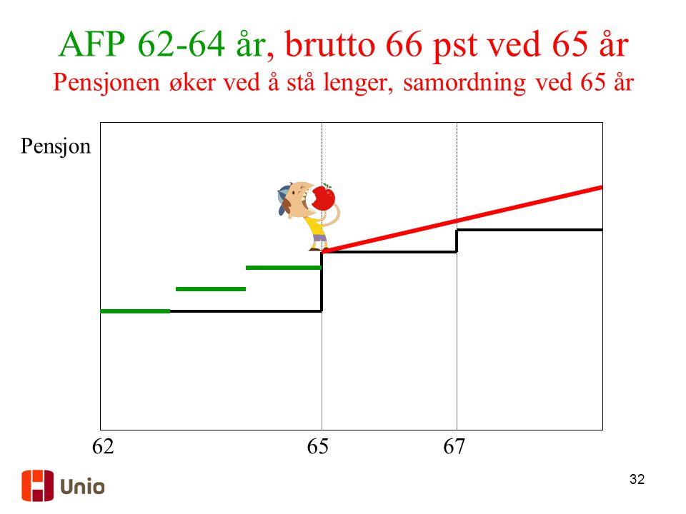 AFP 62-64 år, brutto 66 pst ved 65 år Pensjonen øker ved å stå lenger, samordning ved 65 år