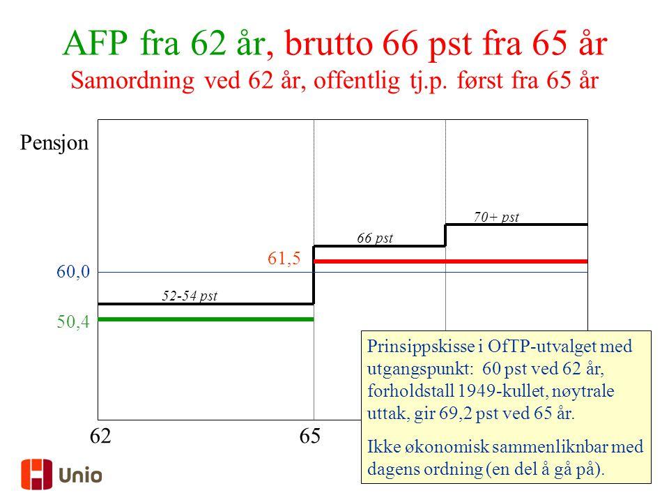 AFP fra 62 år, brutto 66 pst fra 65 år Samordning ved 62 år, offentlig tj.p. først fra 65 år