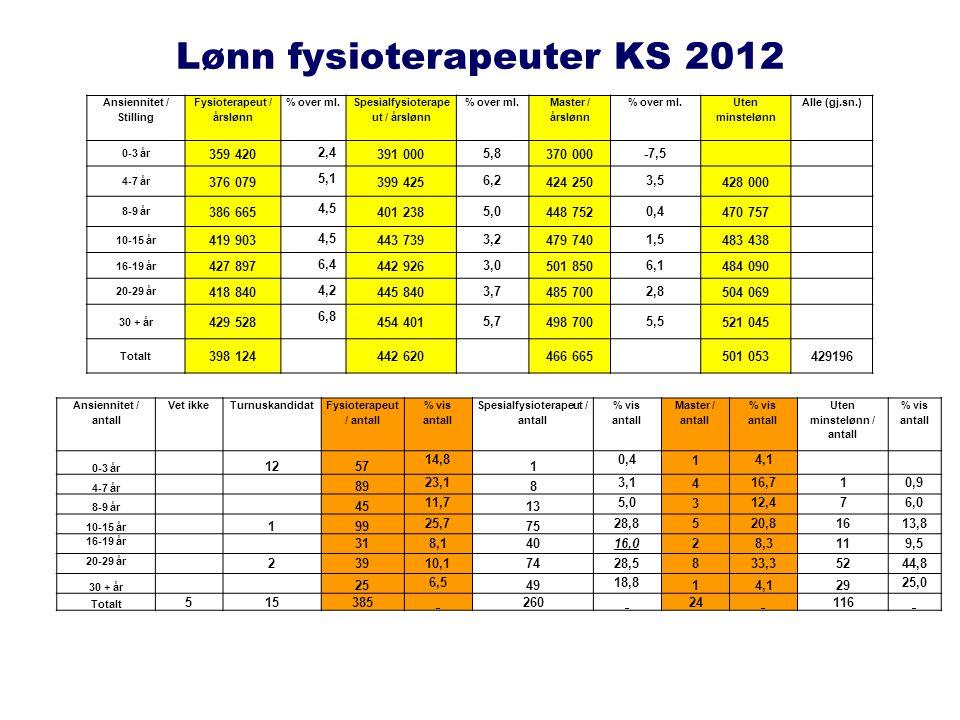 Lønn fysioterapeuter KS 2012