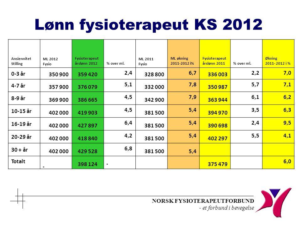 Lønn fysioterapeut KS 2012 0-3 år 350 900 359 420 2,4 328 800 6,7