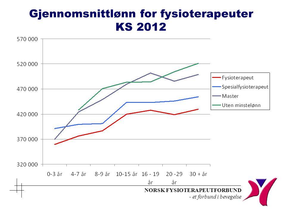 Gjennomsnittlønn for fysioterapeuter KS 2012