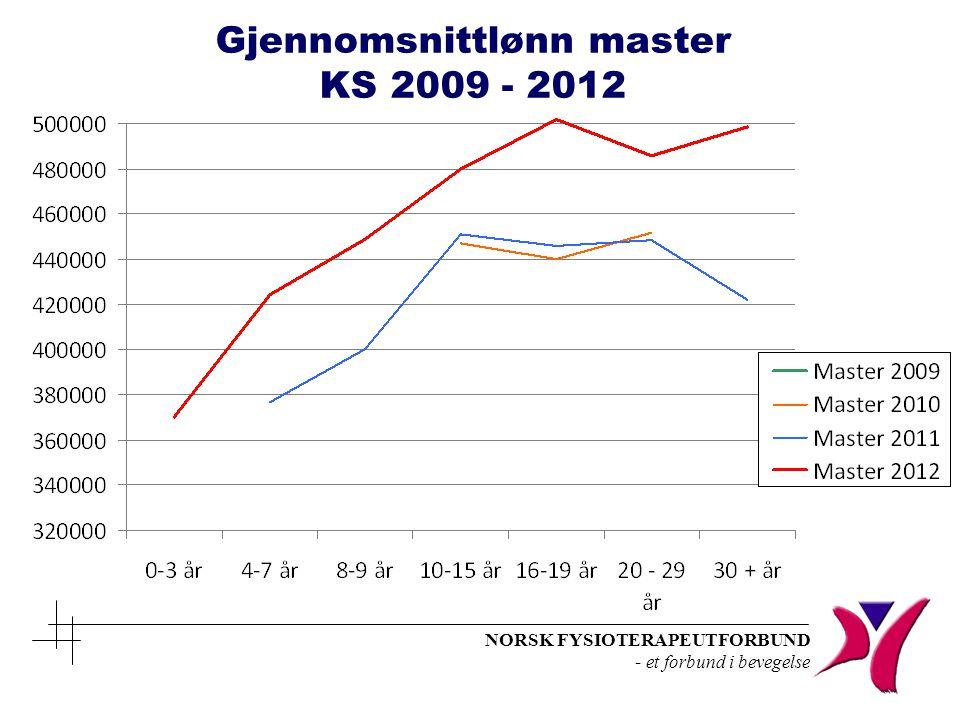 Gjennomsnittlønn master KS 2009 - 2012