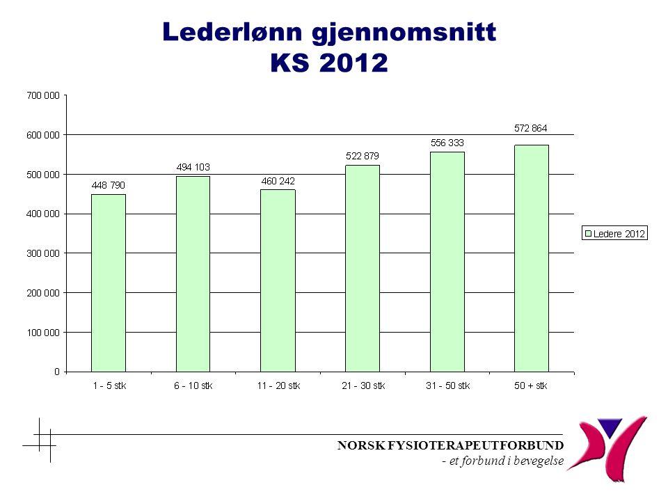 Lederlønn gjennomsnitt KS 2012