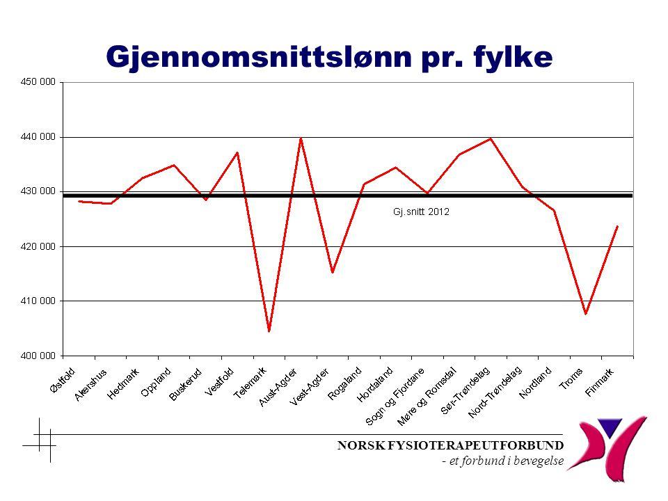Gjennomsnittslønn pr. fylke