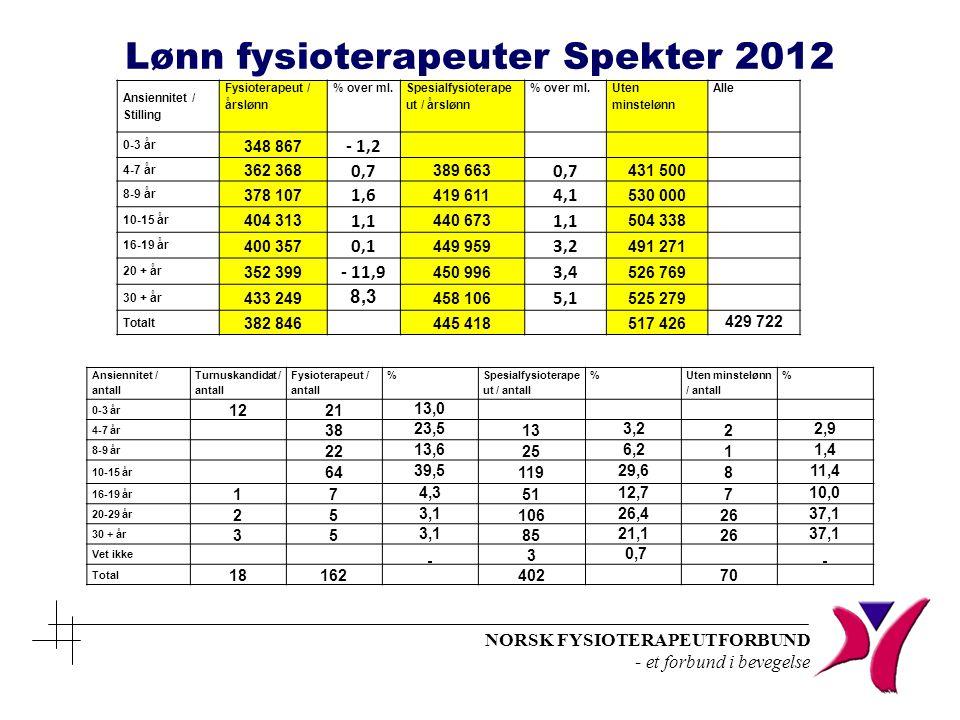Lønn fysioterapeuter Spekter 2012
