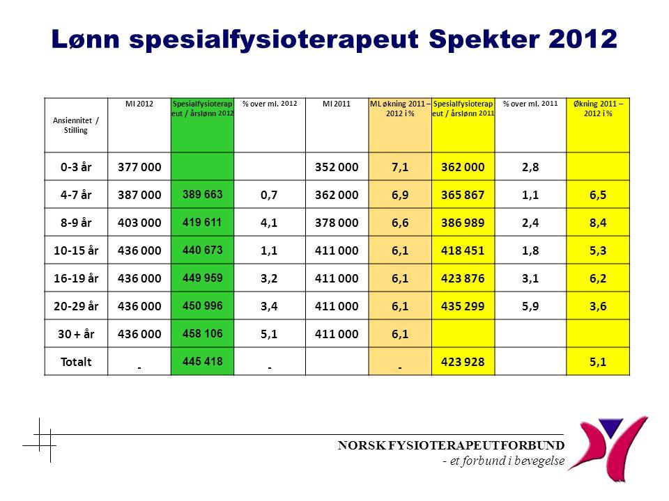 Lønn spesialfysioterapeut Spekter 2012