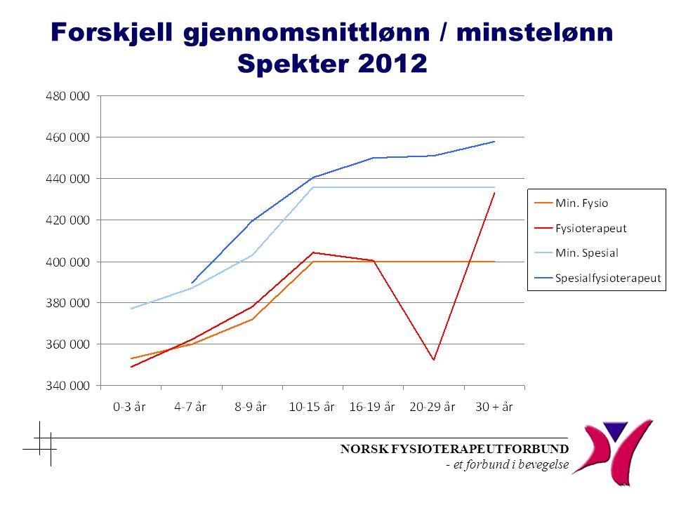 Forskjell gjennomsnittlønn / minstelønn Spekter 2012