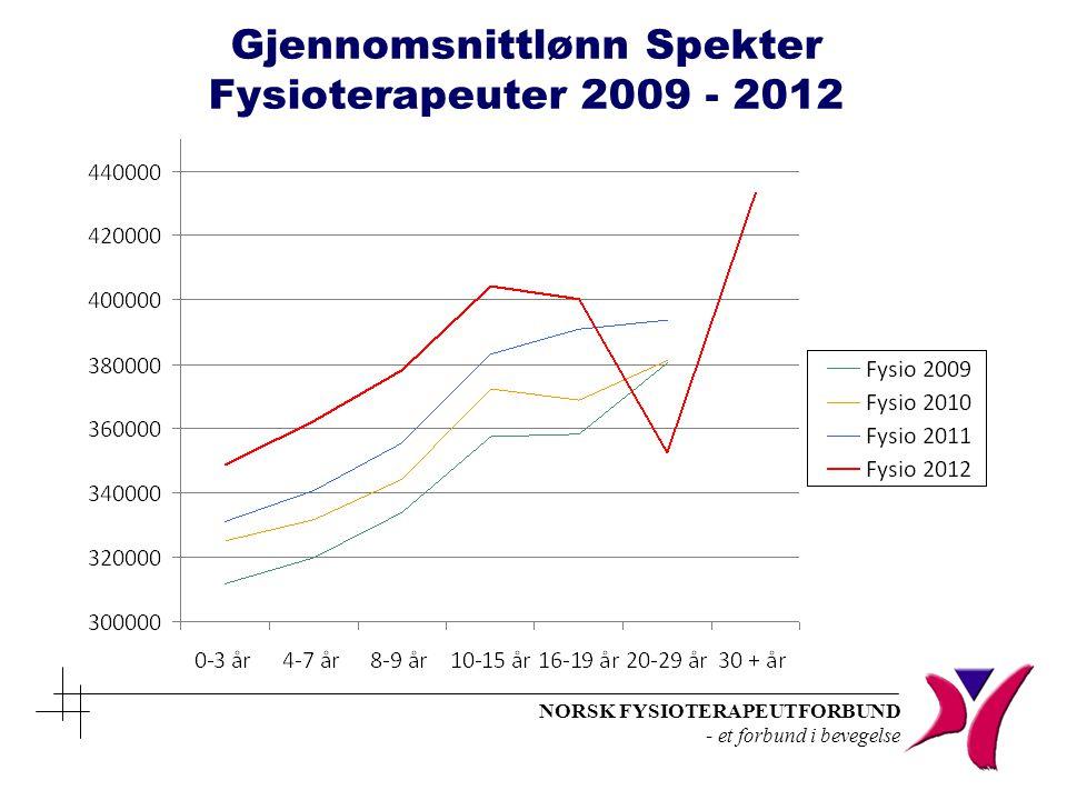 Gjennomsnittlønn Spekter Fysioterapeuter 2009 - 2012