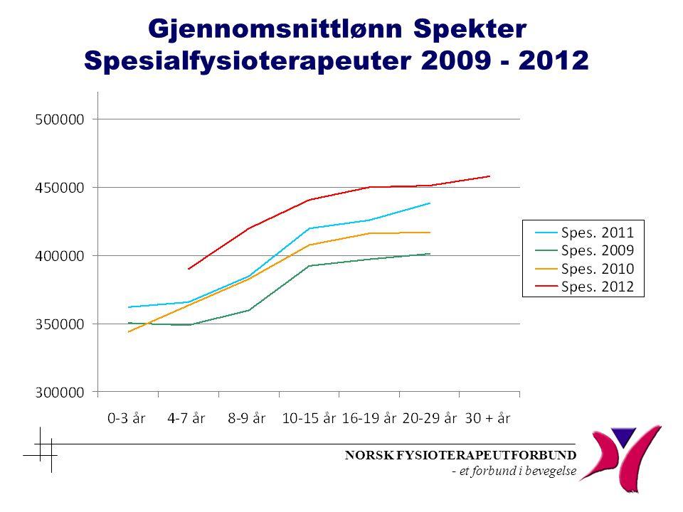 Gjennomsnittlønn Spekter Spesialfysioterapeuter 2009 - 2012