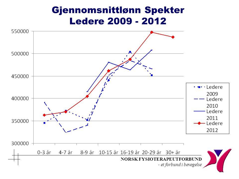 Gjennomsnittlønn Spekter Ledere 2009 - 2012