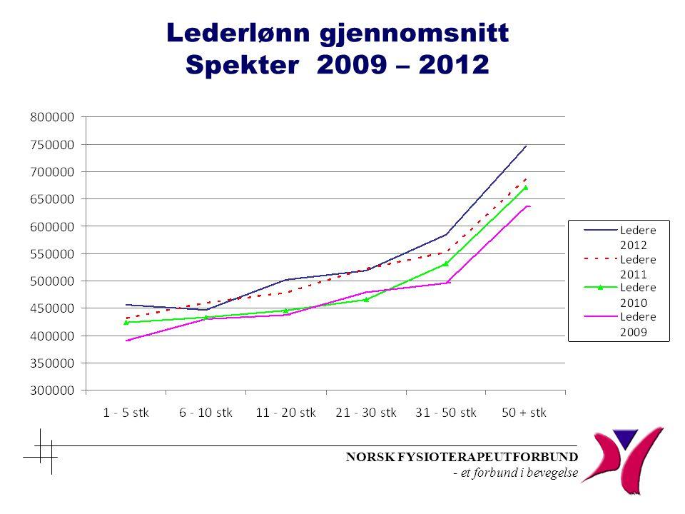 Lederlønn gjennomsnitt Spekter 2009 – 2012