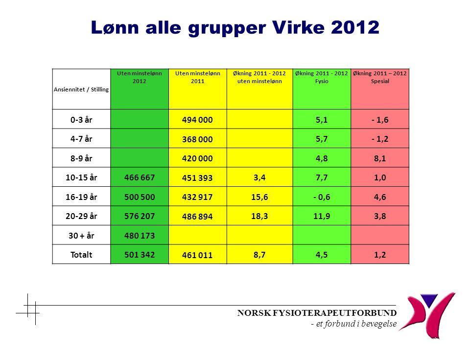 Ansiennitet / Stilling Økning 2011 - 2012 uten minstelønn