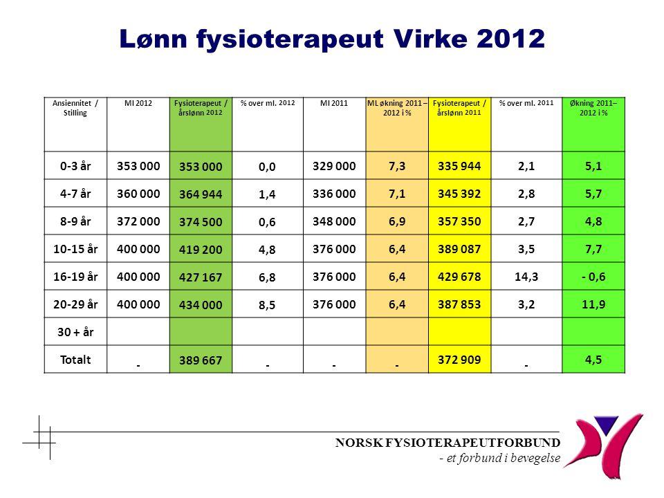 Lønn fysioterapeut Virke 2012