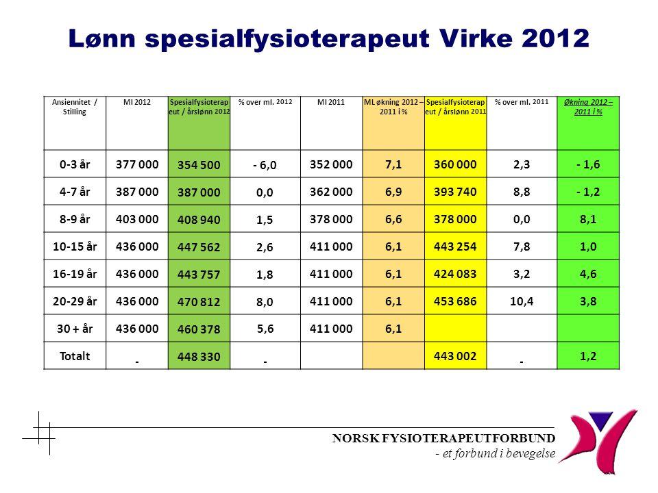 Lønn spesialfysioterapeut Virke 2012