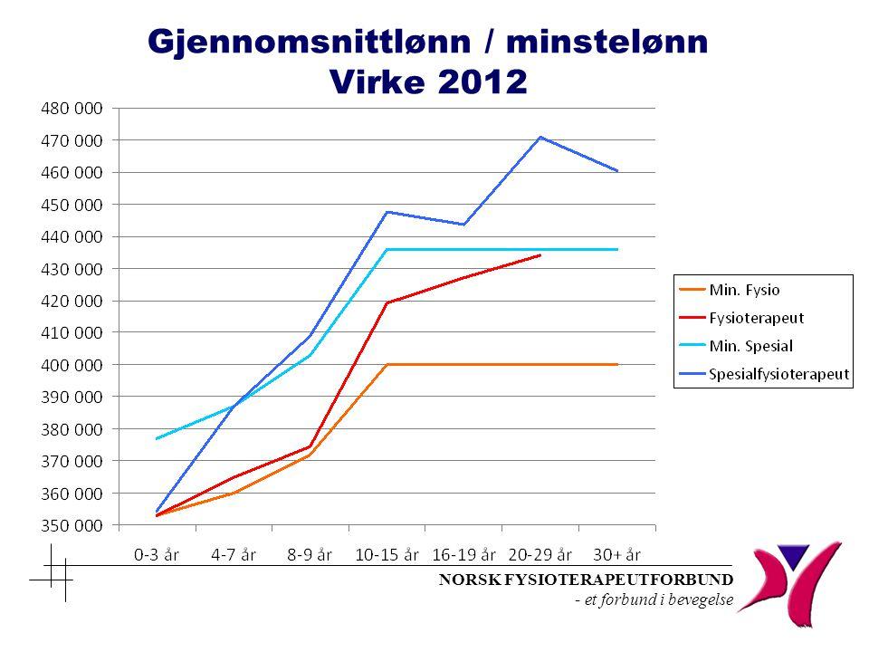 Gjennomsnittlønn / minstelønn Virke 2012