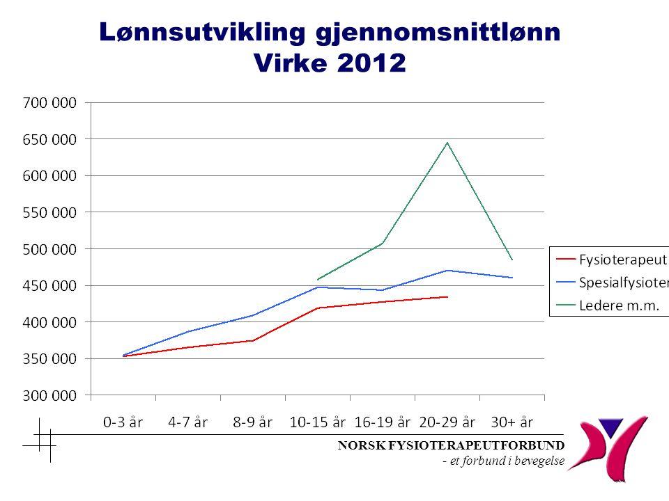 Lønnsutvikling gjennomsnittlønn Virke 2012