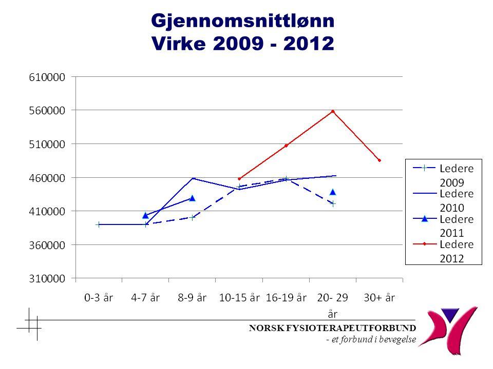 Gjennomsnittlønn Virke 2009 - 2012