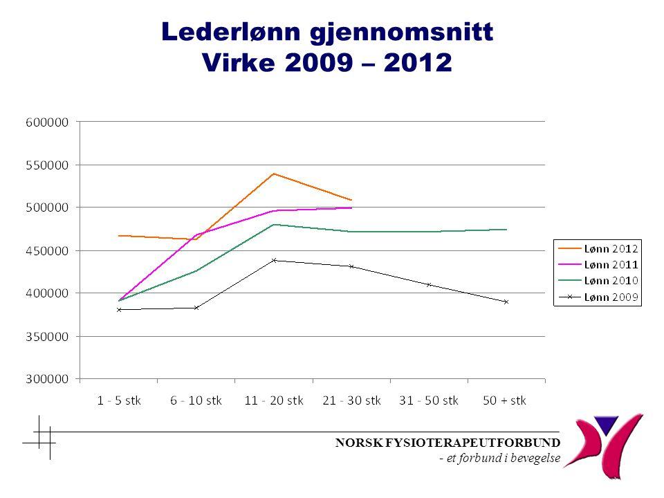 Lederlønn gjennomsnitt Virke 2009 – 2012