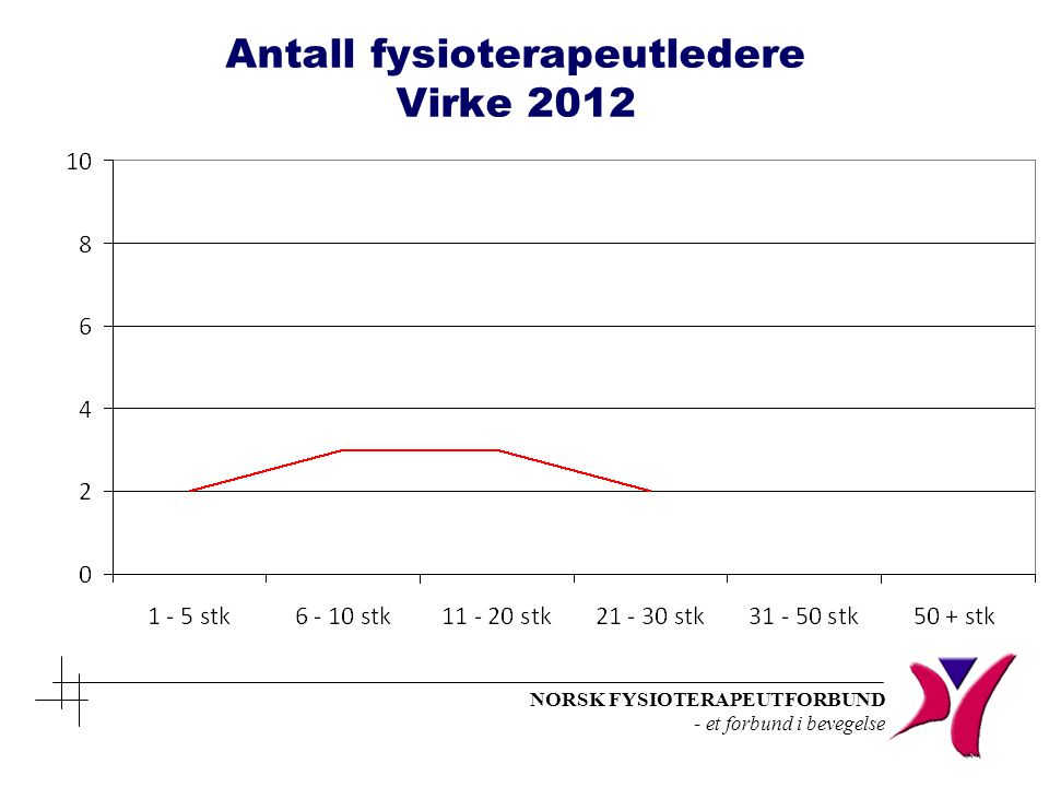 Antall fysioterapeutledere Virke 2012
