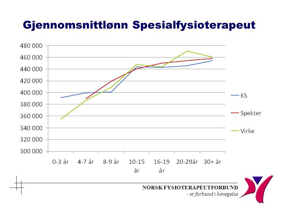 Gjennomsnittlønn Spesialfysioterapeut