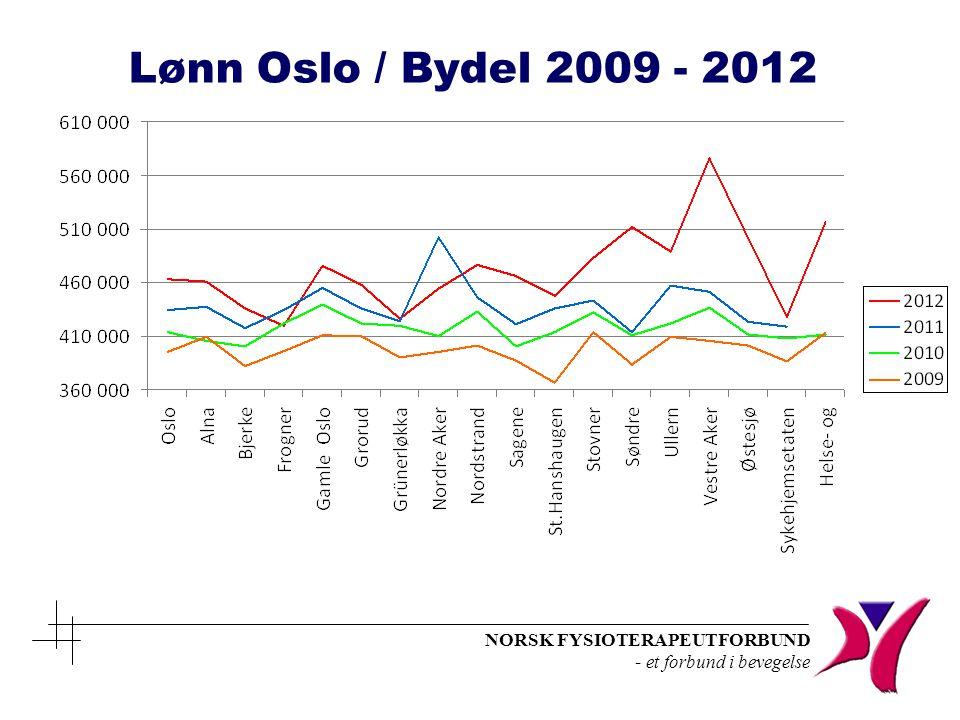 Lønn Oslo / Bydel 2009 - 2012