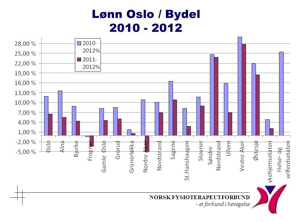 Lønn Oslo / Bydel 2010 - 2012