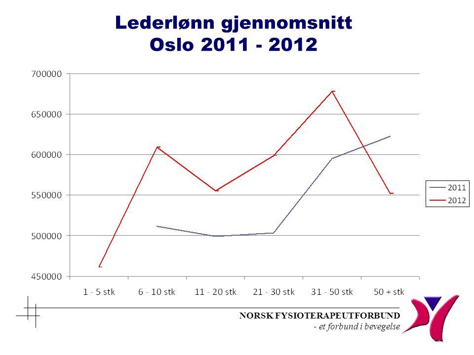 Lederlønn gjennomsnitt Oslo 2011 - 2012