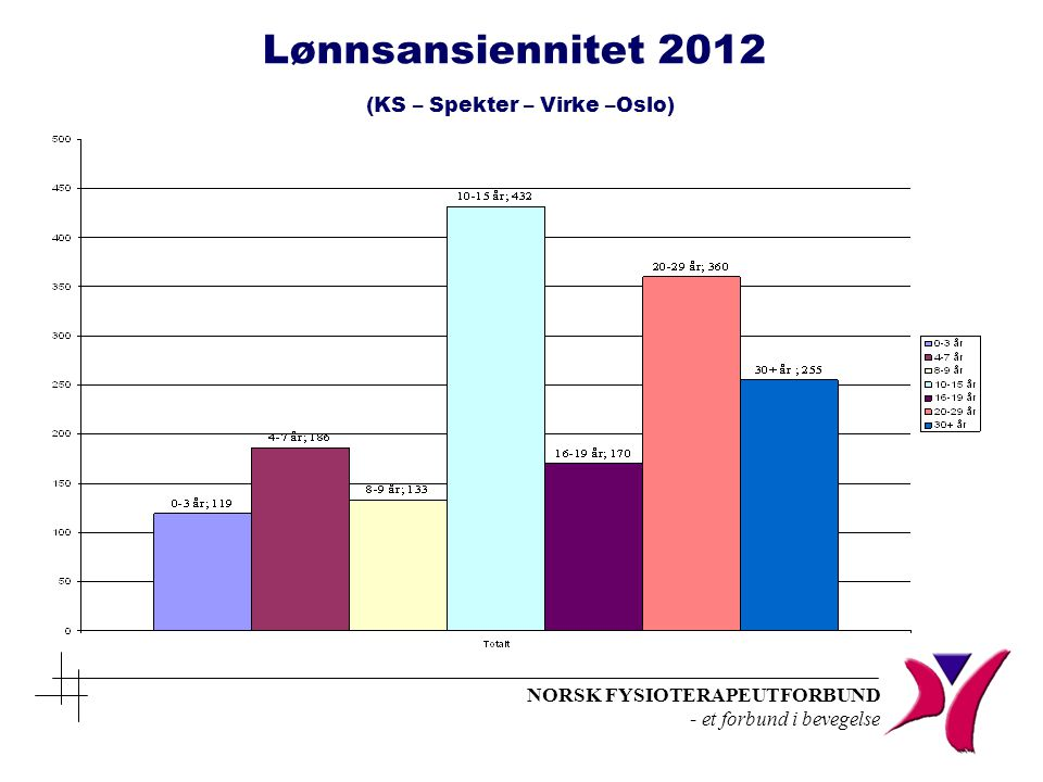 Lønnsansiennitet 2012 (KS – Spekter – Virke –Oslo)