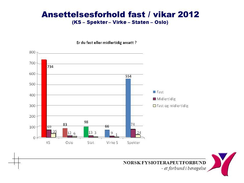 Ansettelsesforhold fast / vikar 2012 (KS – Spekter – Virke – Staten – Oslo)