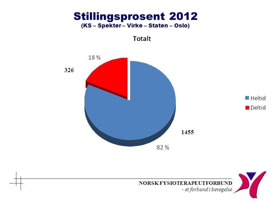 Stillingsprosent 2012 (KS – Spekter – Virke – Staten – Oslo)