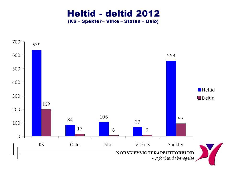 Heltid - deltid 2012 (KS – Spekter – Virke – Staten – Oslo)