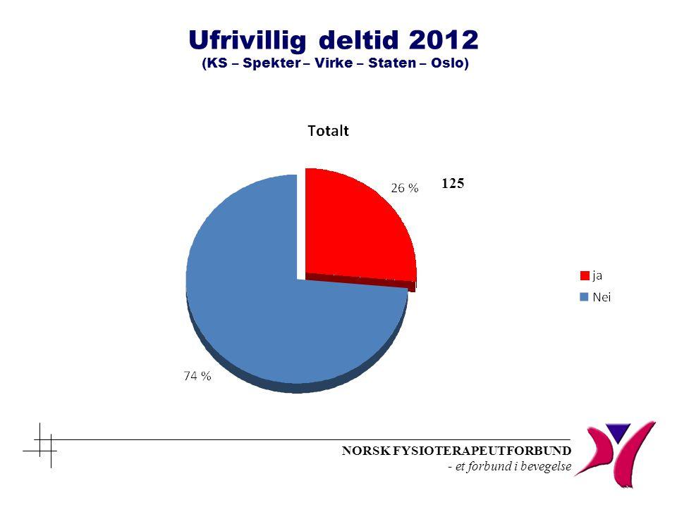 Ufrivillig deltid 2012 (KS – Spekter – Virke – Staten – Oslo)