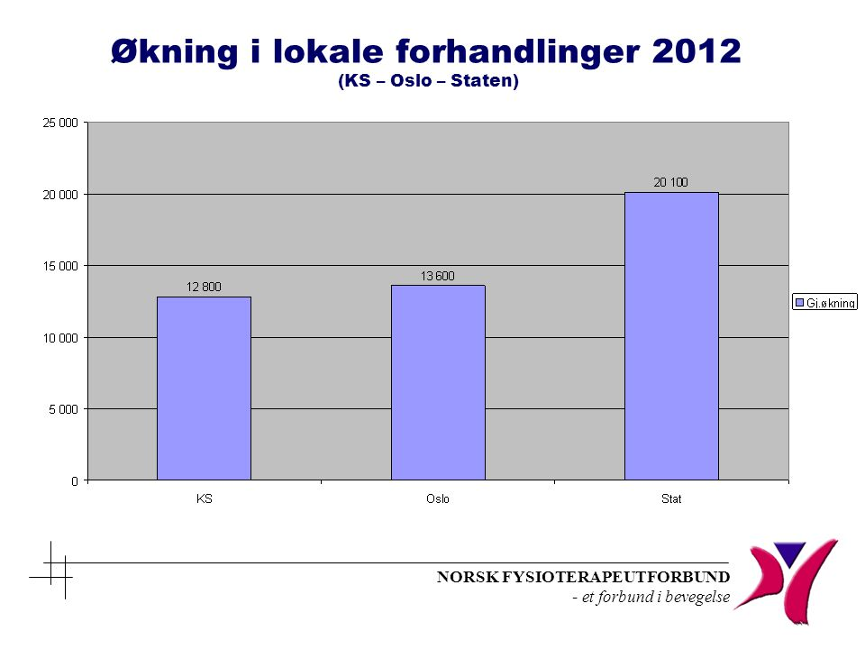 Økning i lokale forhandlinger 2012 (KS – Oslo – Staten)