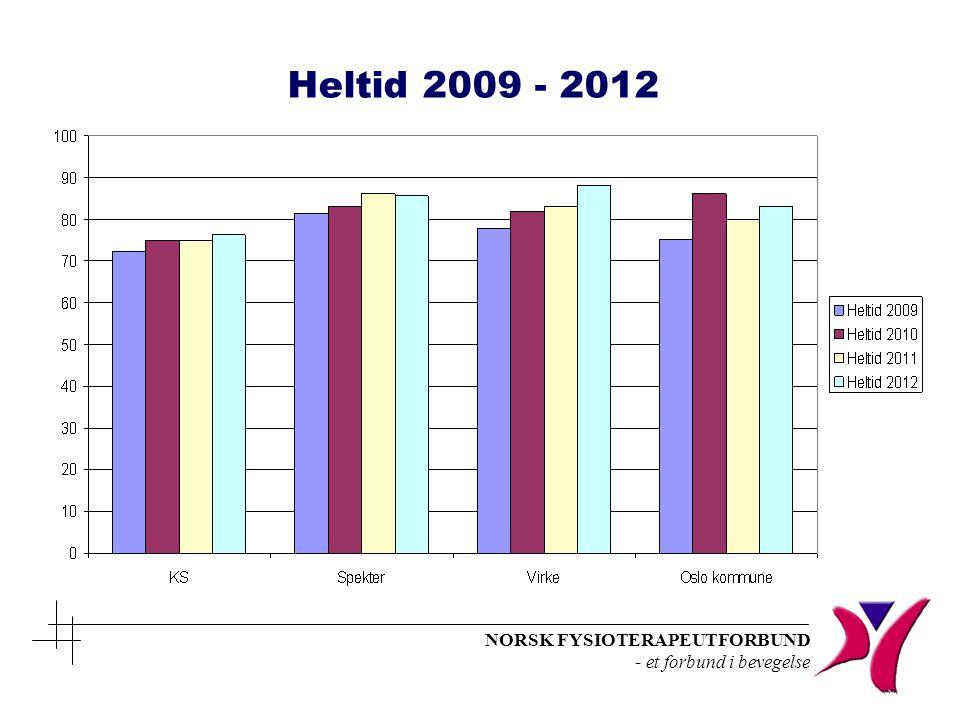 Heltid 2009 - 2012