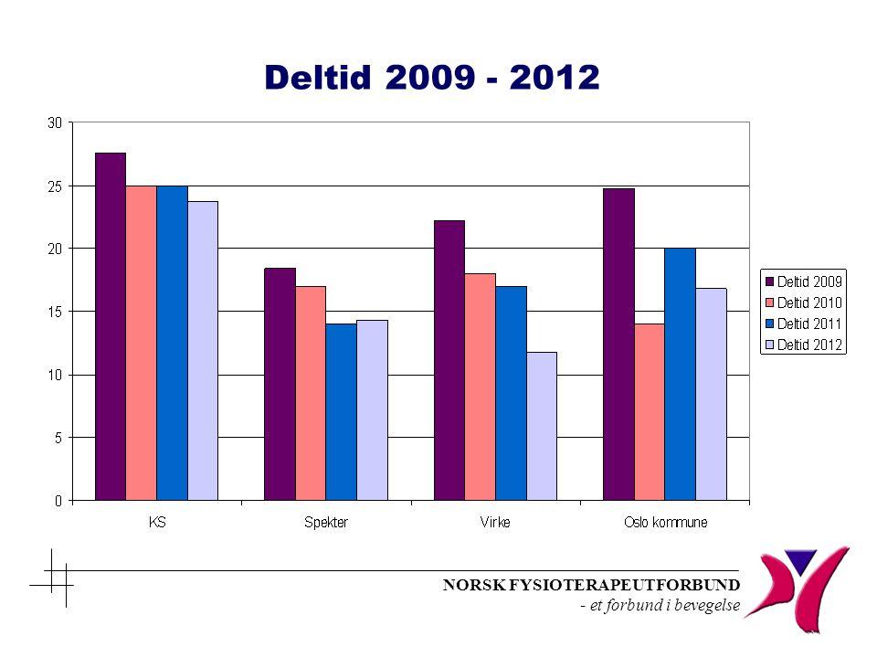 Deltid 2009 - 2012