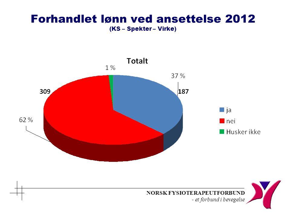 Forhandlet lønn ved ansettelse 2012 (KS – Spekter – Virke)