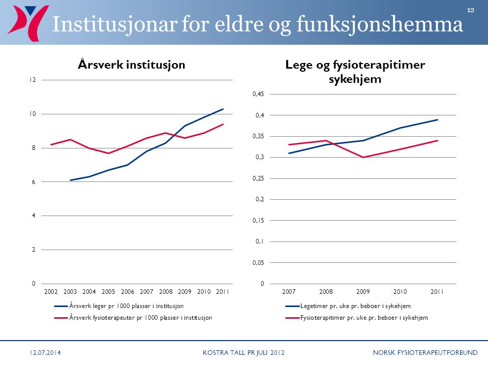 Institusjonar for eldre og funksjonshemma
