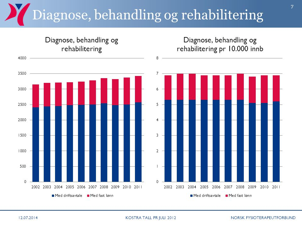 Diagnose, behandling og rehabilitering