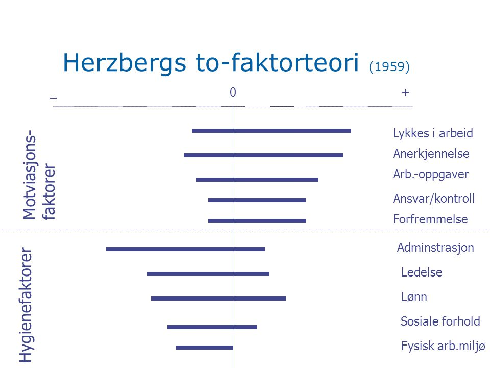 Herzbergs to-faktorteori (1959)