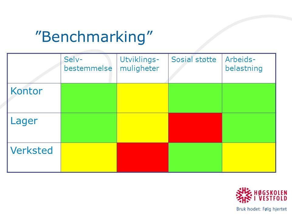 Benchmarking Kontor Lager Verksted Selv-bestemmelse